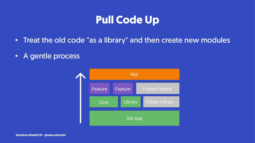 """Pull Code Up • Treat the old code """"as a library..."""
