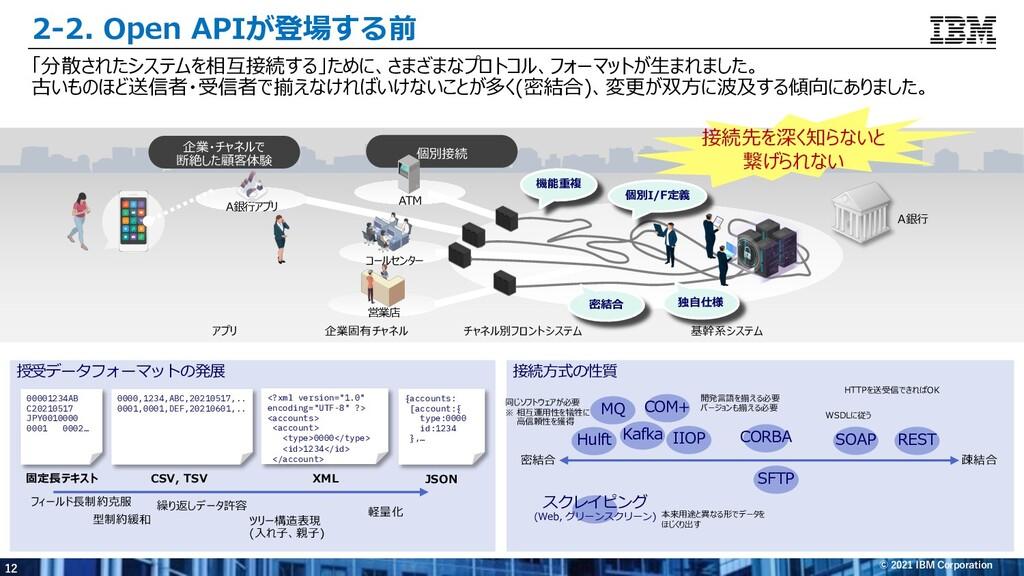 12 © 2021 IBM Corporation ATM コールセンター 営業店 企業・チャ...