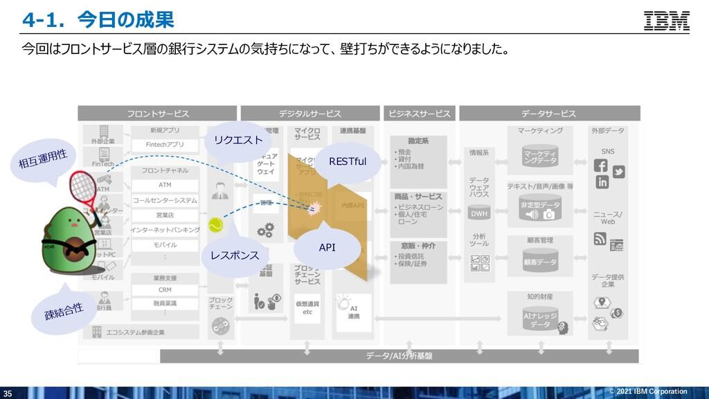 35 © 2021 IBM Corporation 4-1.今⽇の成果 今回はフロントサービス...
