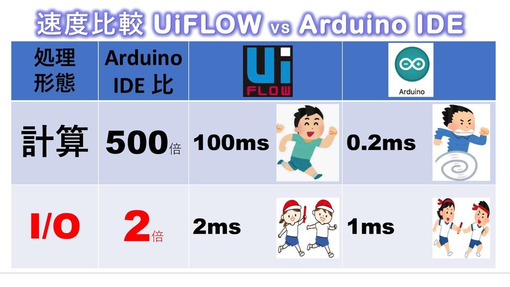 処理 形態 Arduino IDE 比 計算 500倍 100ms 0.2ms I/O 2倍 ...