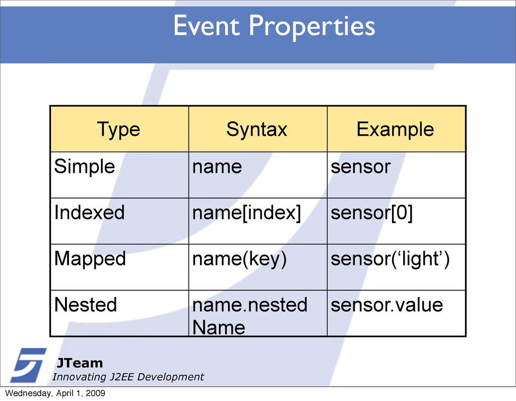 JTeam Innovating J2EE Development Event Propert...