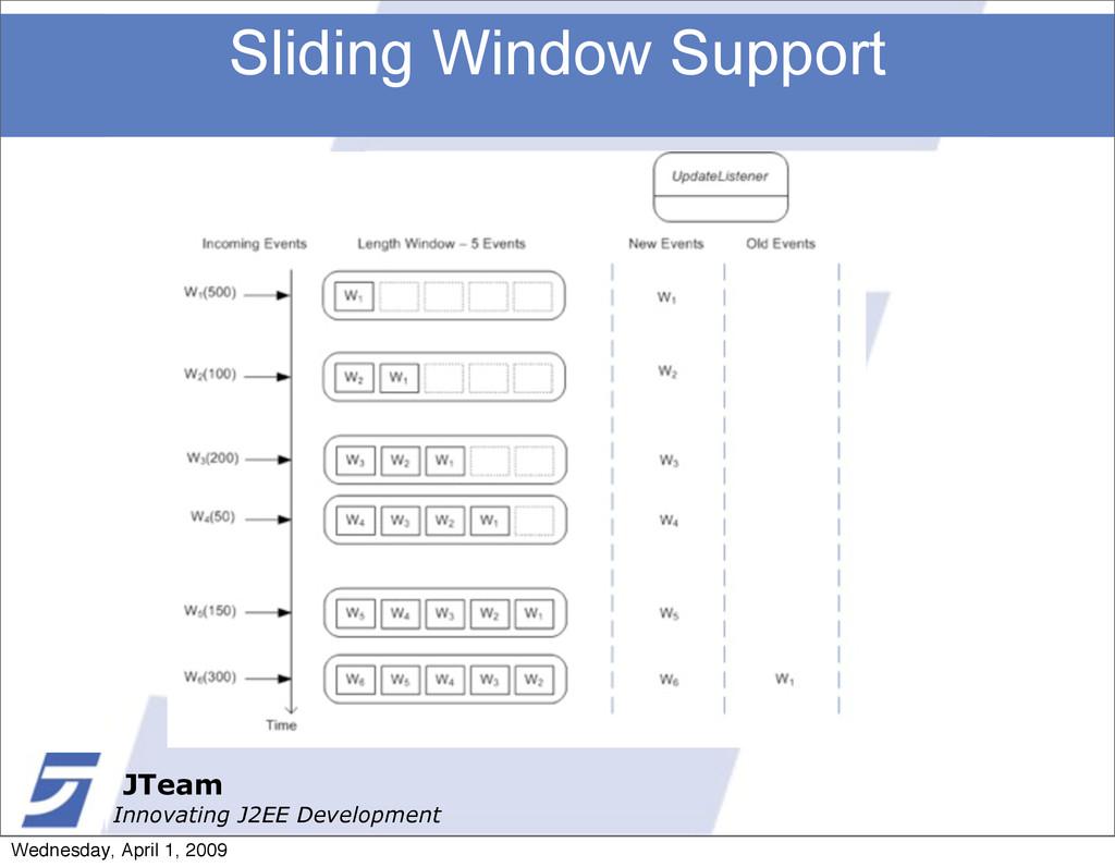 JTeam Innovating J2EE Development Sliding Windo...