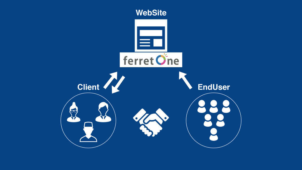 Client EndUser WebSite