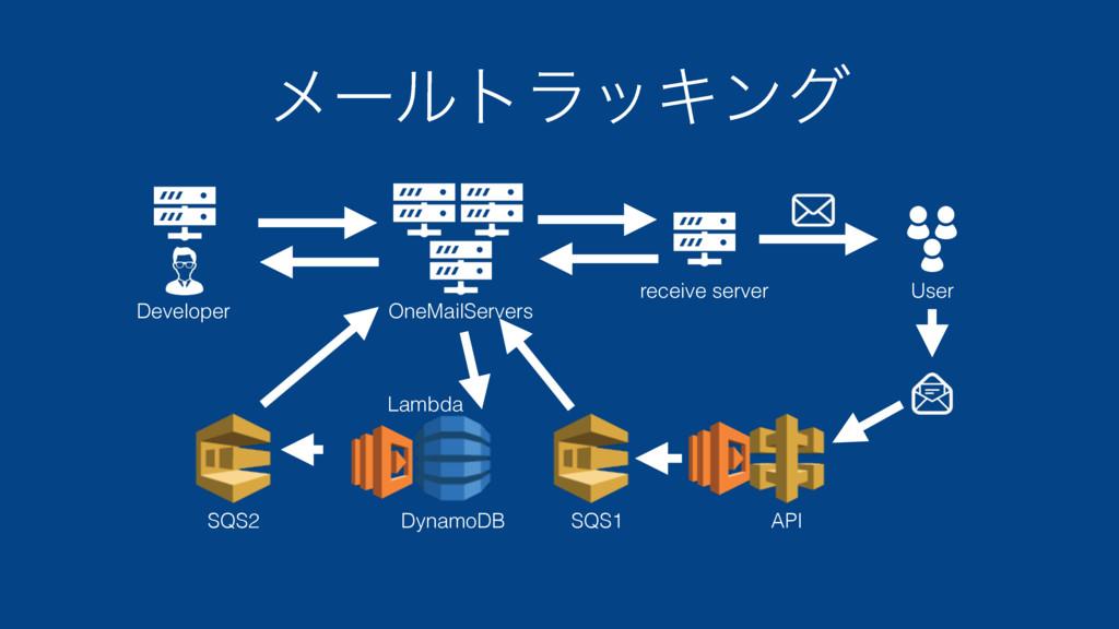 ϝʔϧτϥοΩϯά User Developer OneMailServers receive...