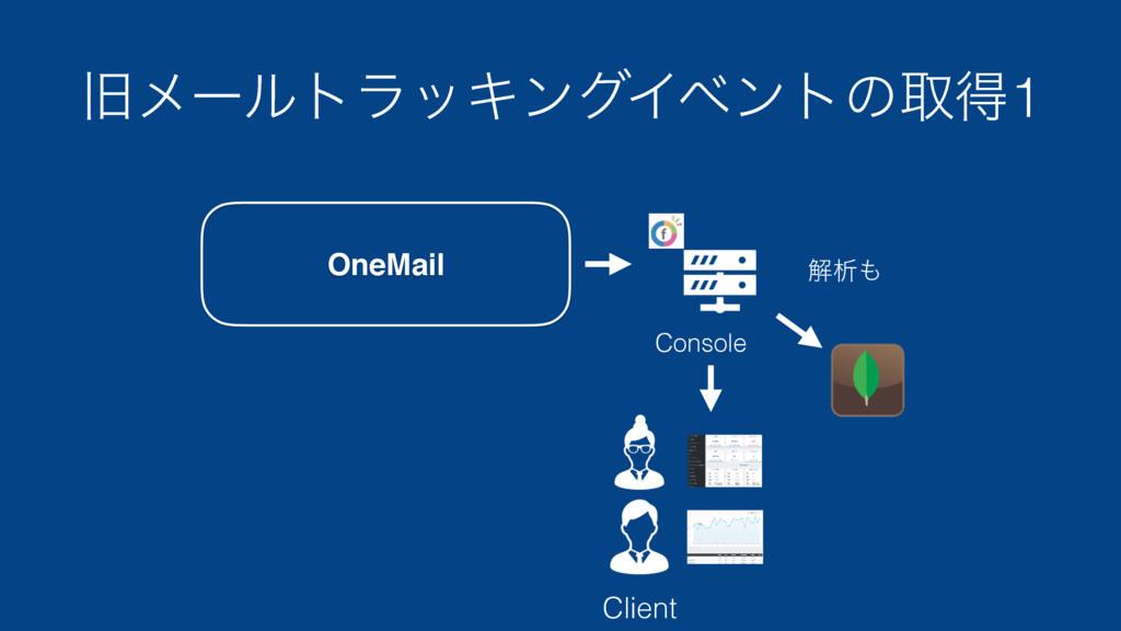 چϝʔϧτϥοΩϯάΠϕϯτͷऔಘ1 Client Console ղੳ OneMail