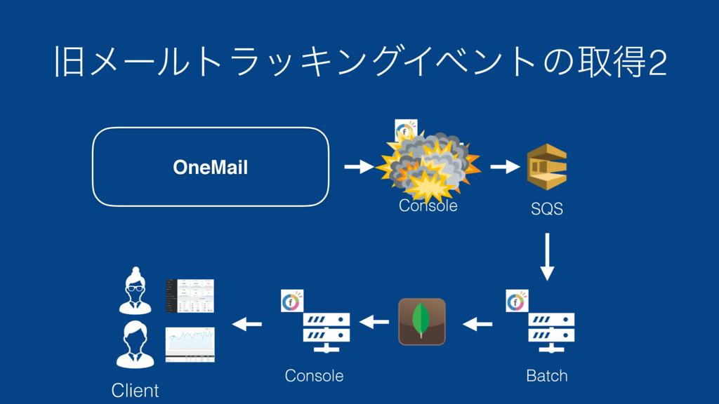 چϝʔϧτϥοΩϯάΠϕϯτͷऔಘ2 Client SQS Batch Console Con...