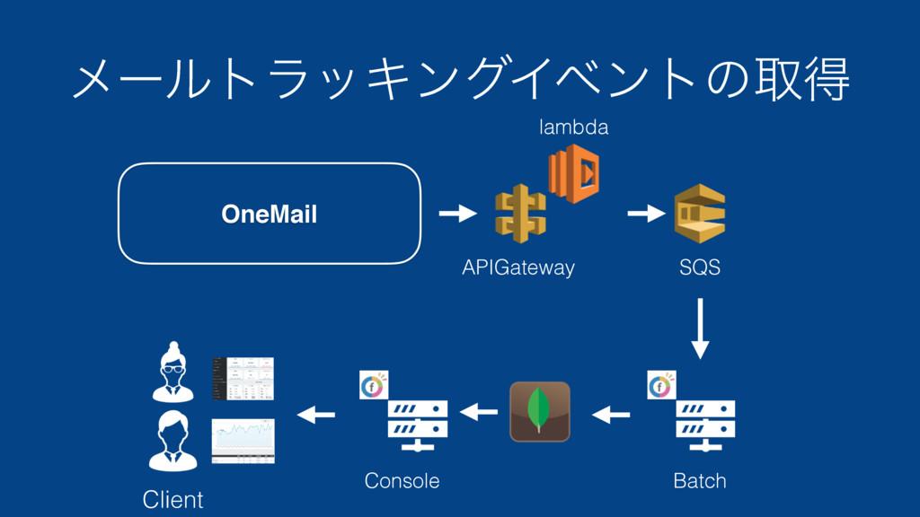 ϝʔϧτϥοΩϯάΠϕϯτͷऔಘ APIGateway Client lambda SQS B...