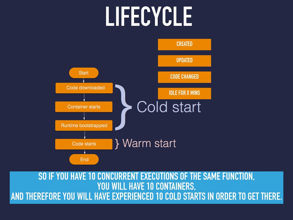 LIFECYCLE SO IF YOU HAVE 10 CONCURRENT EXECUTIO...