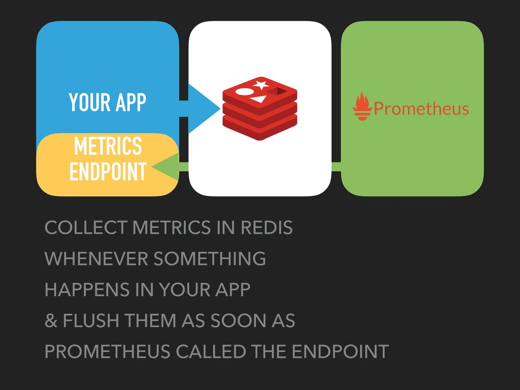 YOUR APP COLLECT METRICS IN REDIS WHENEVER SOME...