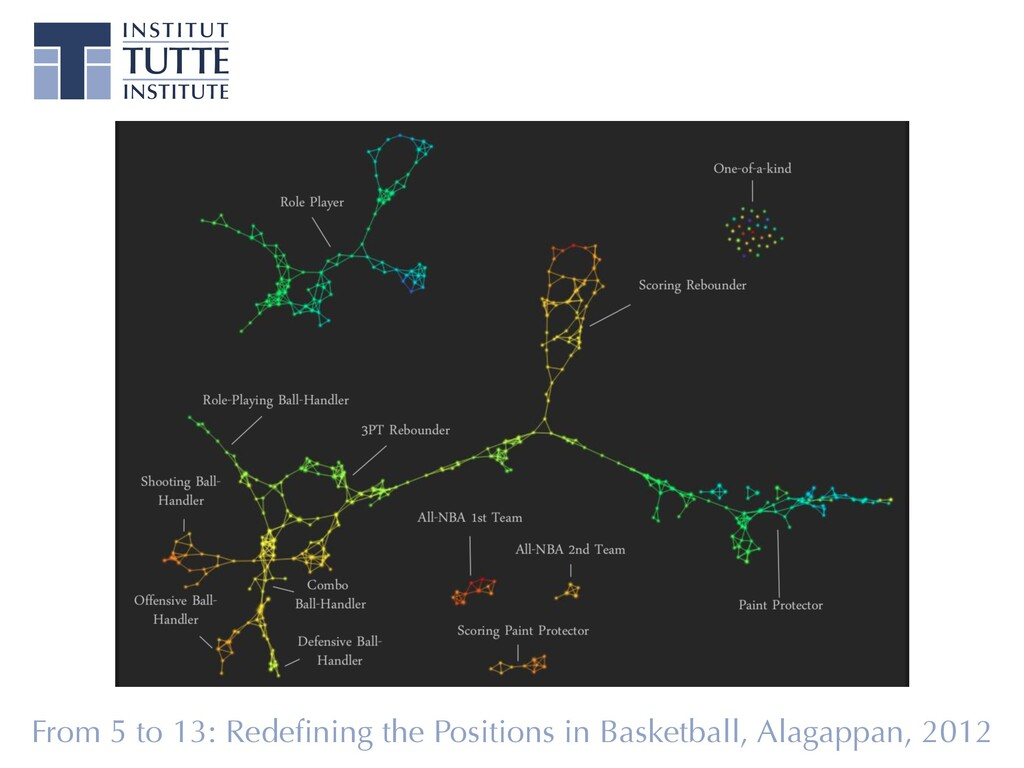 From 5 to 13: Redefining the Positions in Basket...