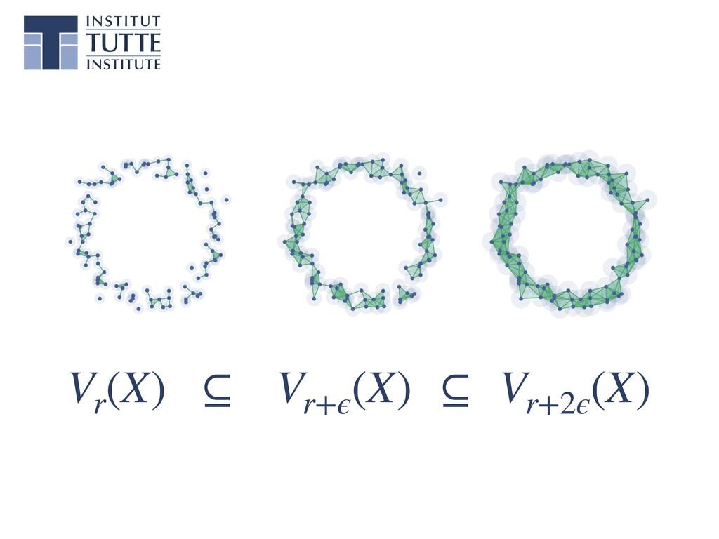 Vr (X) ⊆ Vr+ϵ (X) ⊆ Vr+2ϵ (X)