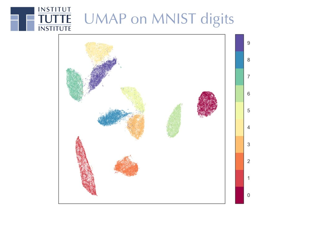 UMAP on MNIST digits
