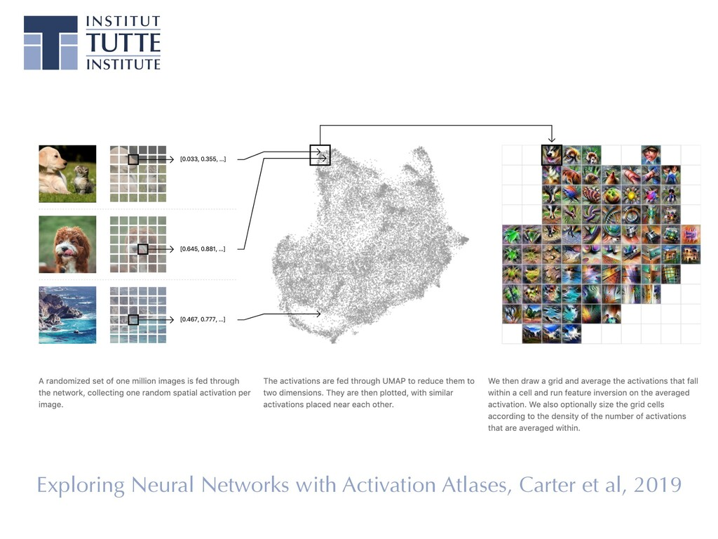 Exploring Neural Networks with Activation Atlas...