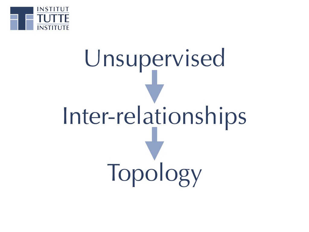 Unsupervised Inter-relationships Topology