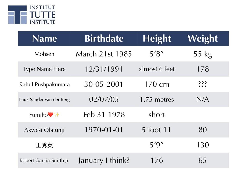 Name Birthdate Height Weight Mohsen March 21st ...