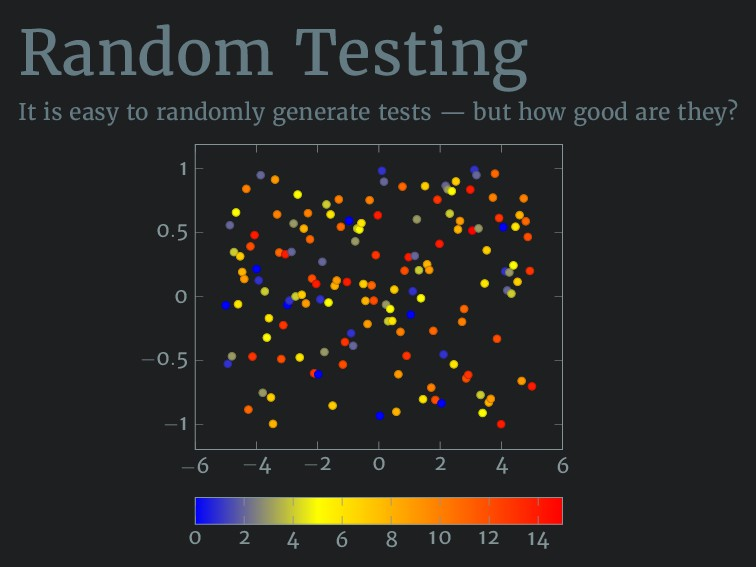 Random Testing It is easy to randomly generate ...