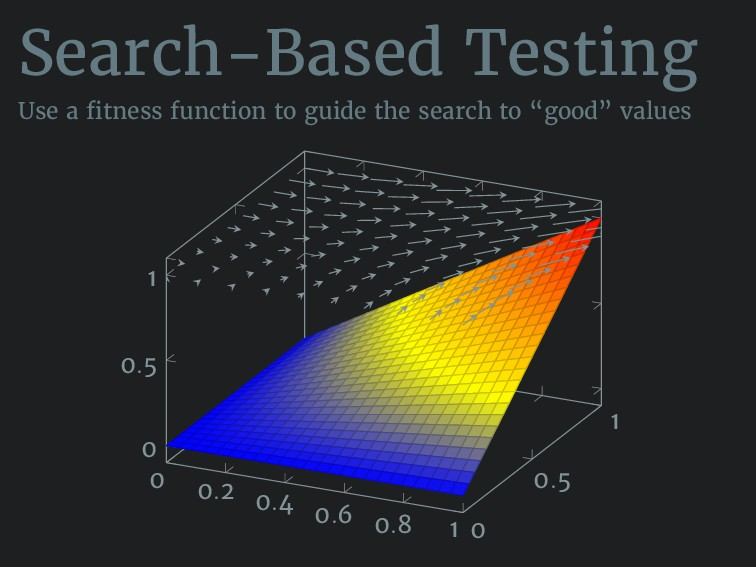 Search-Based Testing Use a fitness function to ...