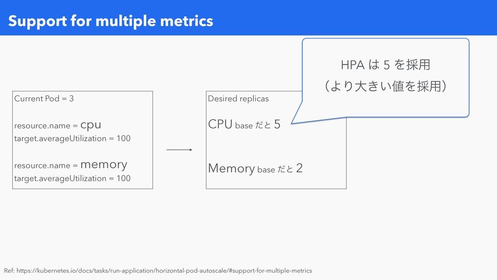 Support for multiple metrics Ref: https://kuber...