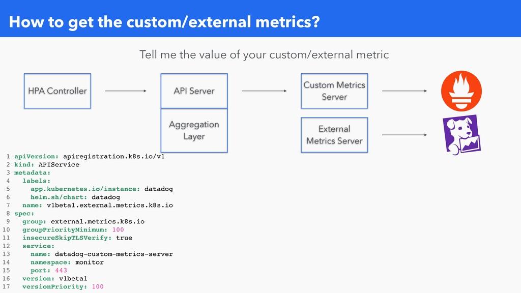 How to get the custom/external metrics? HPA Con...