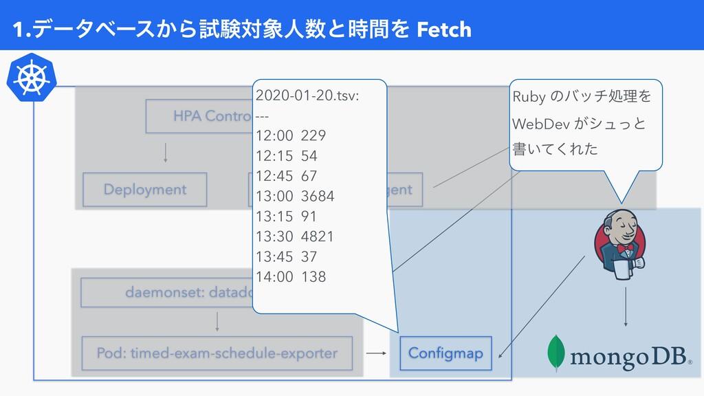 1.σʔλϕʔε͔ΒࢼݧରਓͱؒΛ Fetch Configmap Pod: timed-...