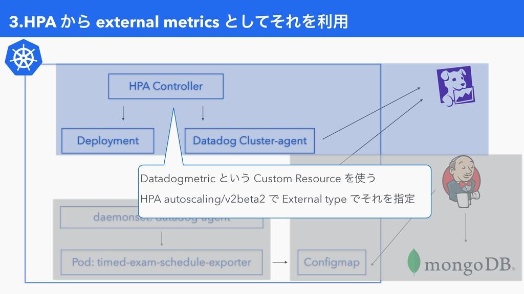 3.HPA ͔Β external metrics ͱͯͦ͠ΕΛར༻ Configmap Pod...