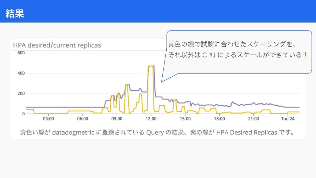 ݁Ռ ԫ৭ͷઢͰࢼݧʹ߹ΘͤͨεέʔϦϯάΛɺ ͦΕҎ֎ CPU ʹΑΔεέʔϧ͕Ͱ͖͍ͯΔʂ
