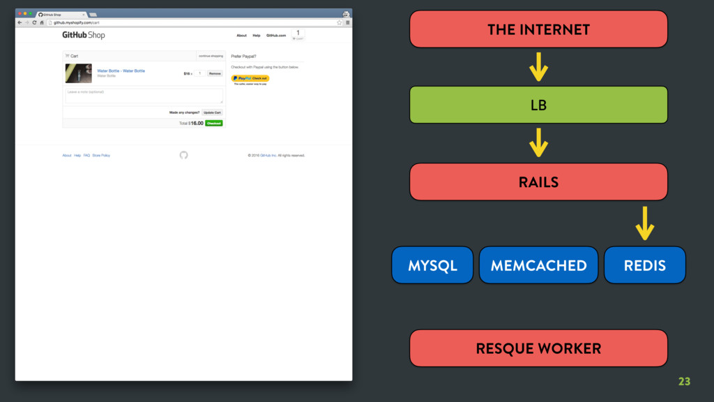23 23 THE INTERNET LB RAILS RESQUE WORKER MYSQL...