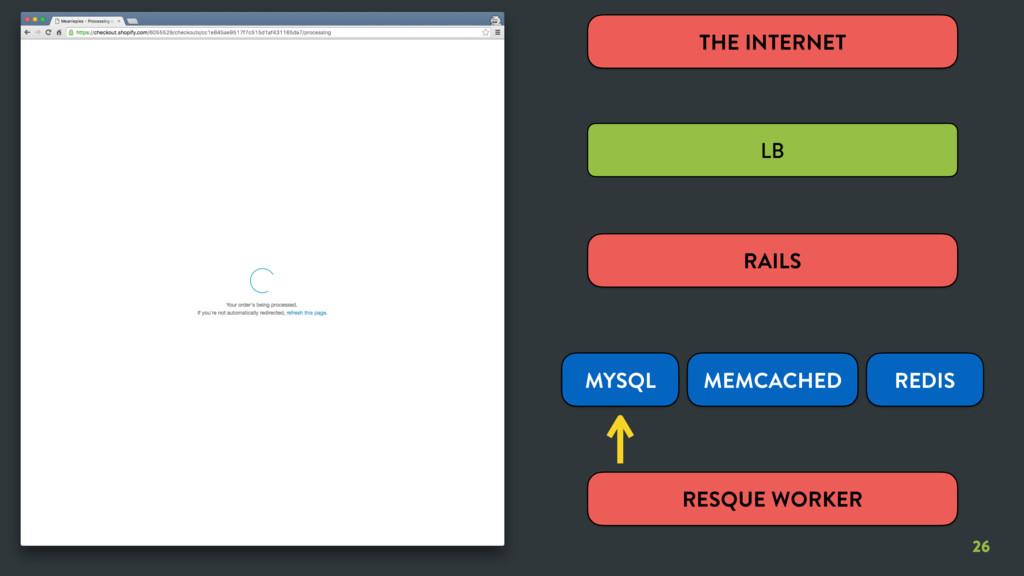 26 26 RESQUE WORKER THE INTERNET LB RAILS MYSQL...
