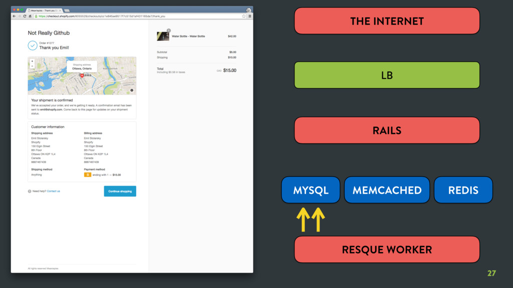 27 27 RESQUE WORKER THE INTERNET LB RAILS MYSQL...