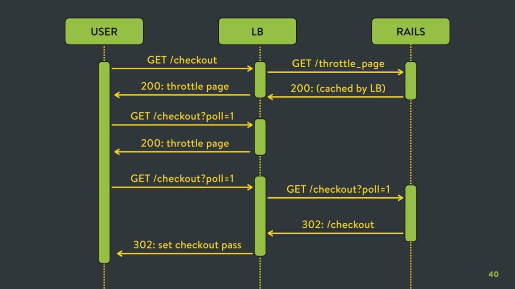 40 LB RAILS USER GET /checkout GET /throttle_pa...