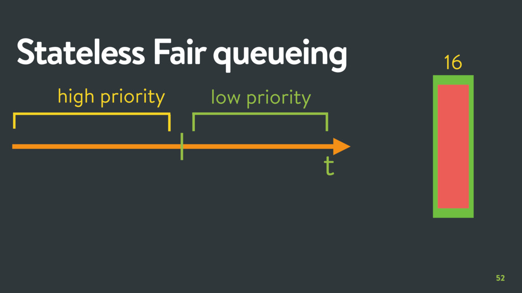 high priority 52 Stateless Fair queueing low pr...