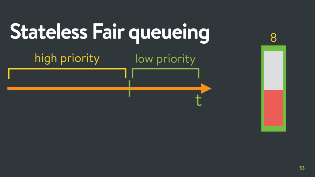 low priority 53 Stateless Fair queueing t 8 hig...