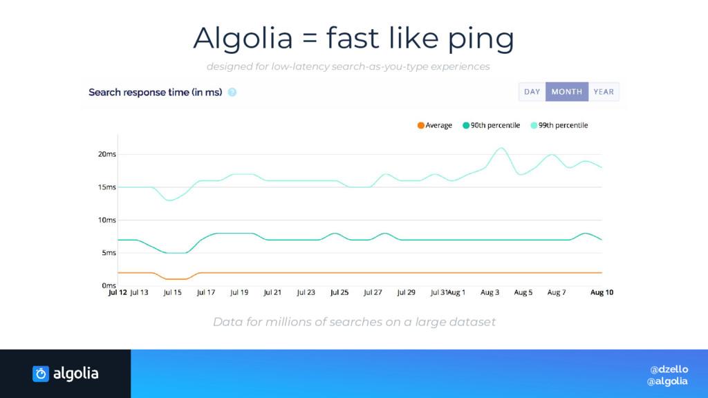 Algolia = fast like ping @dzello @algolia Data ...