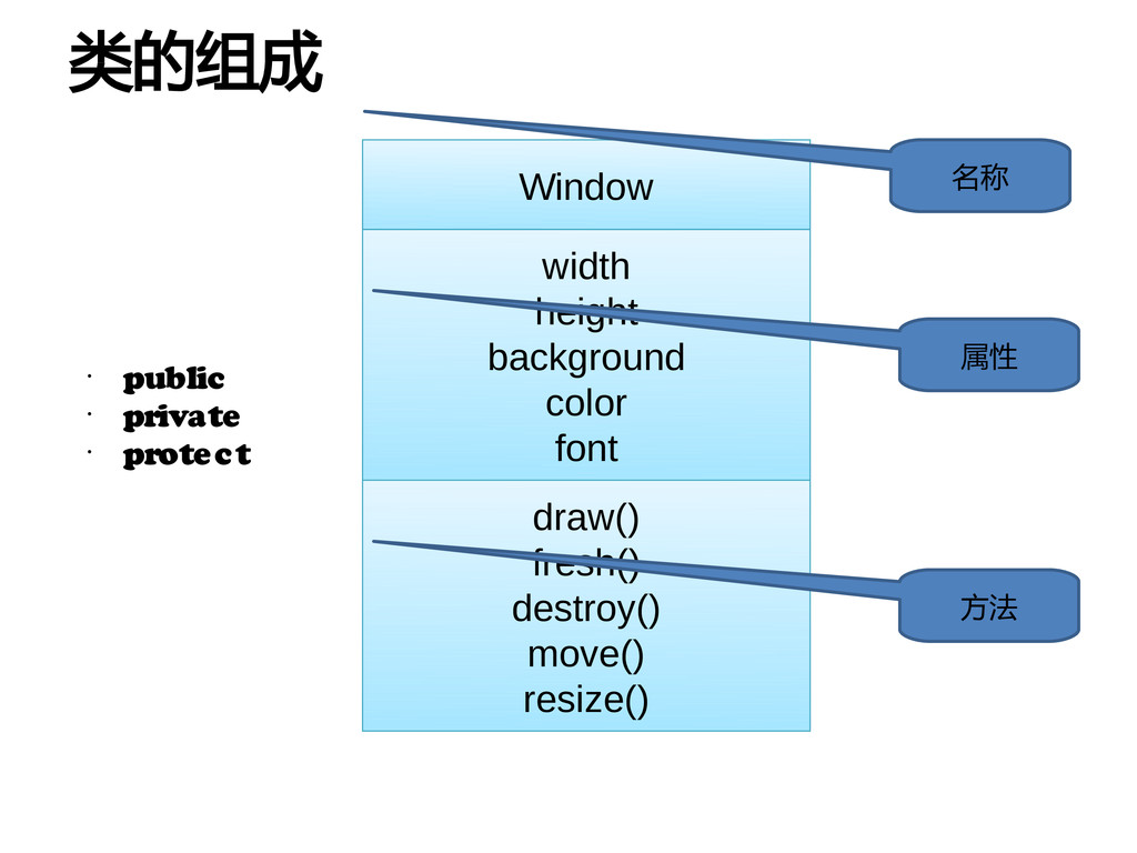 Window width height background color font draw(...