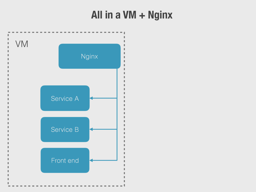 Nginx Service A Service B Front end VM All in a...