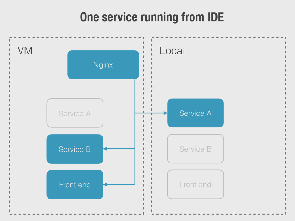 Nginx Service A Service B Front end Service A S...