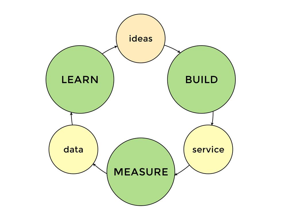 ideas service data BUILD MEASURE LEARN
