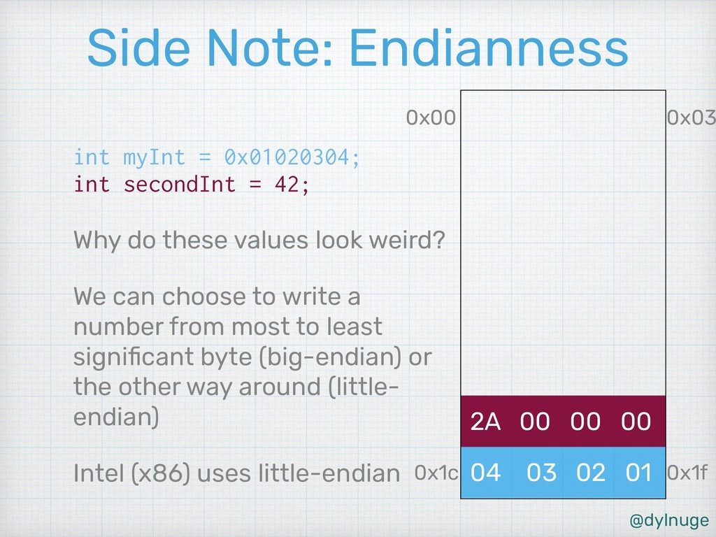 @dylnuge Side Note: Endianness int myInt = 0x01...
