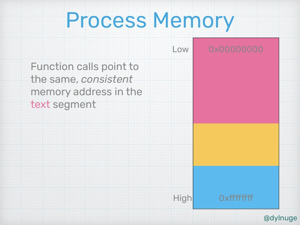 @dylnuge Process Memory Function calls point to...