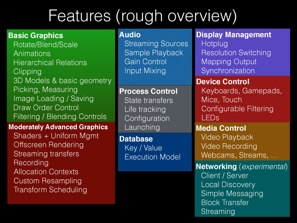 Features (rough overview) Moderately Advanced G...
