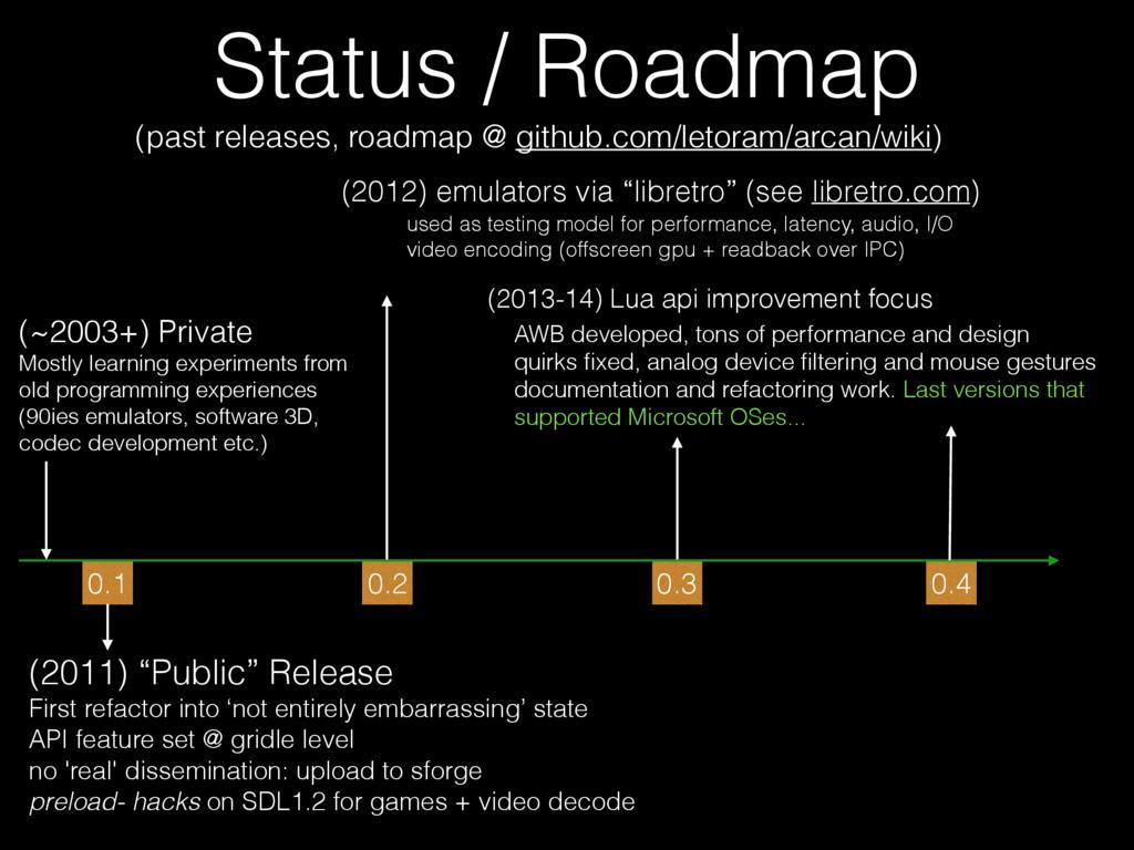 Status / Roadmap (past releases, roadmap @ gith...