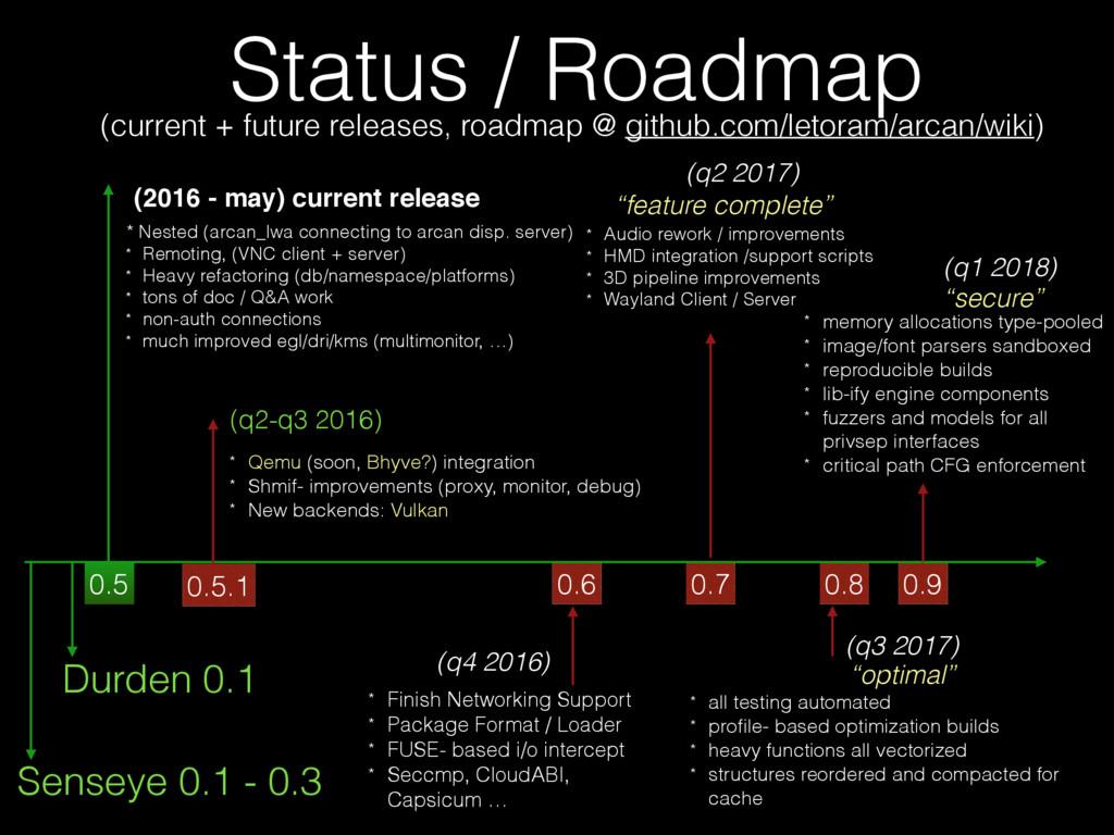 Status / Roadmap (current + future releases, ro...