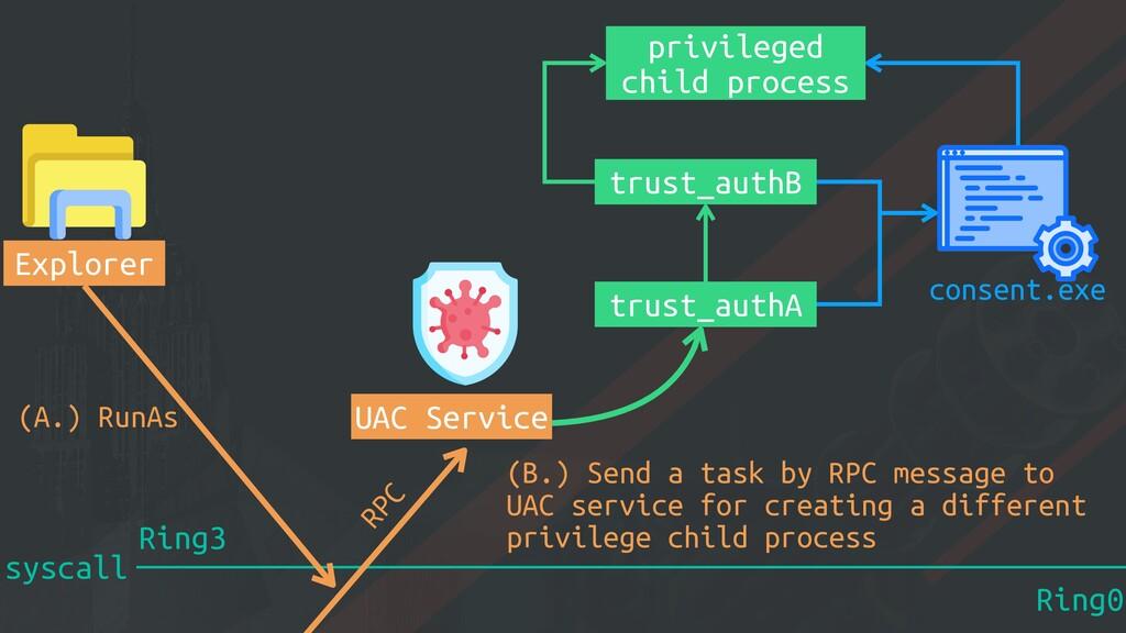 syscall Ring0 Ring3 Explorer (A.) RunAs UAC Ser...