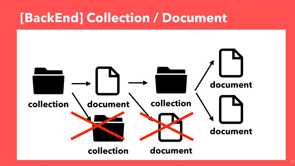 [BackEnd] Collection / Document collection docu...