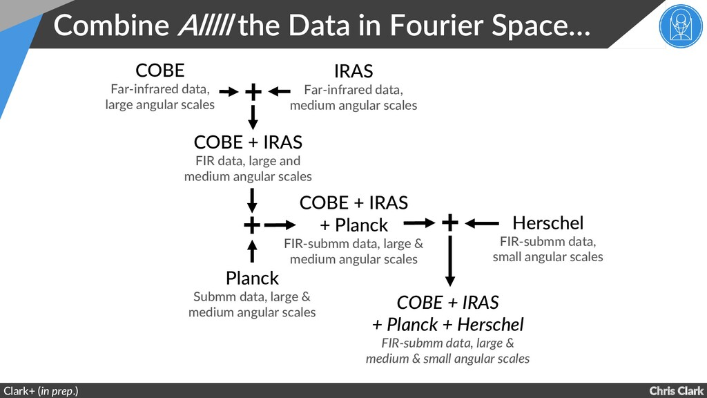 Chris Clark Combine Alllll the Data in Fourier ...