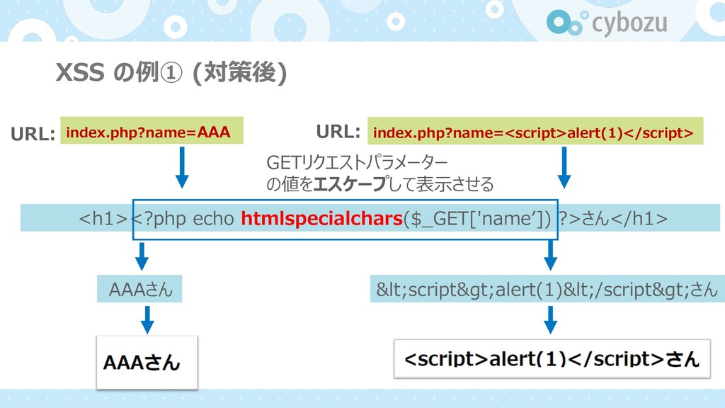 XSS の例① (対策後) URL: index.php?name=AAA <h1><?php...