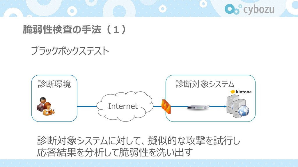 脆弱性検査の⼿法(1) 診断環境 診断対象システム Internet ブラックボックステスト ...
