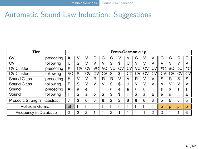 Possible Solutions Sound Law Induction Automati...