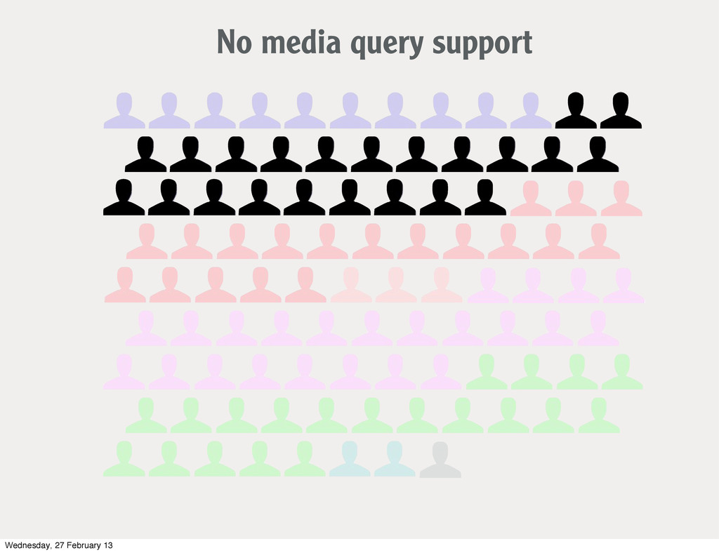 No media query support Wednesday, 27 February 13