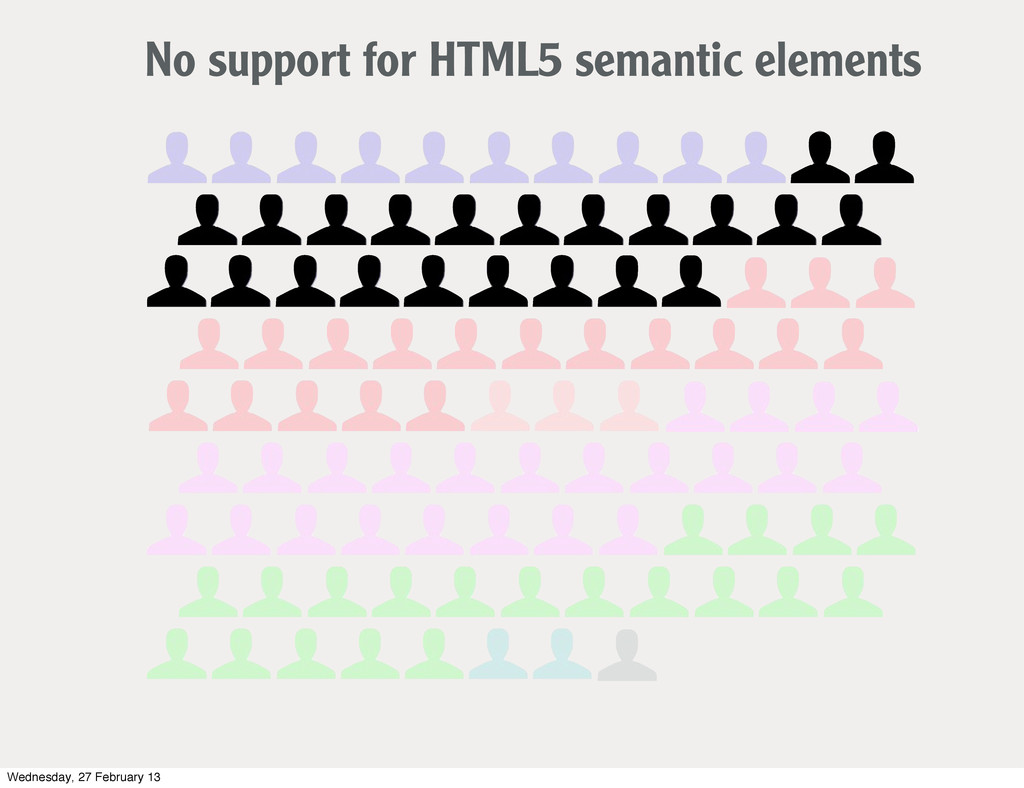 No support for HTML5 semantic elements Wednesda...